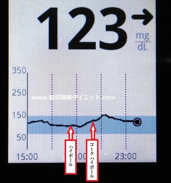 アルコールによる食後血糖値抑制グラフ