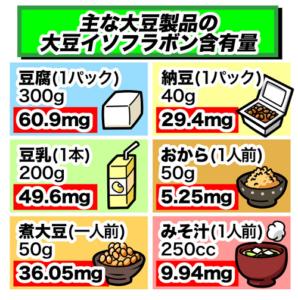 大豆製品のイソフラボン含有量